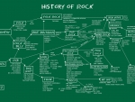 History Of Rock Music